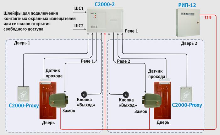 Решение скуд для турникета базе с2000-2